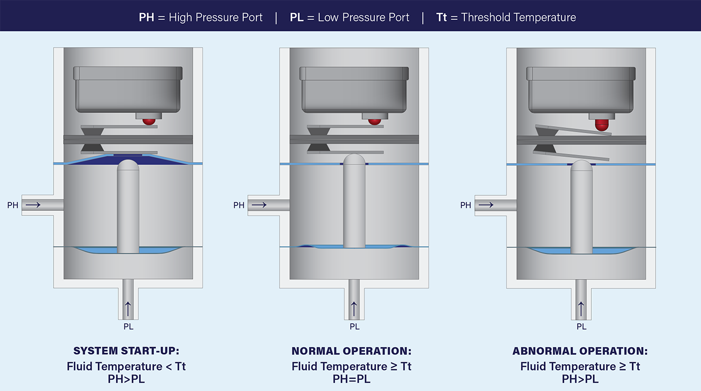 Thermal Lockout for Hermetic Pressure Switches Infographic